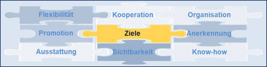 Erfolgsfaktor 5/9 – Commitment: Ziele und Reporting